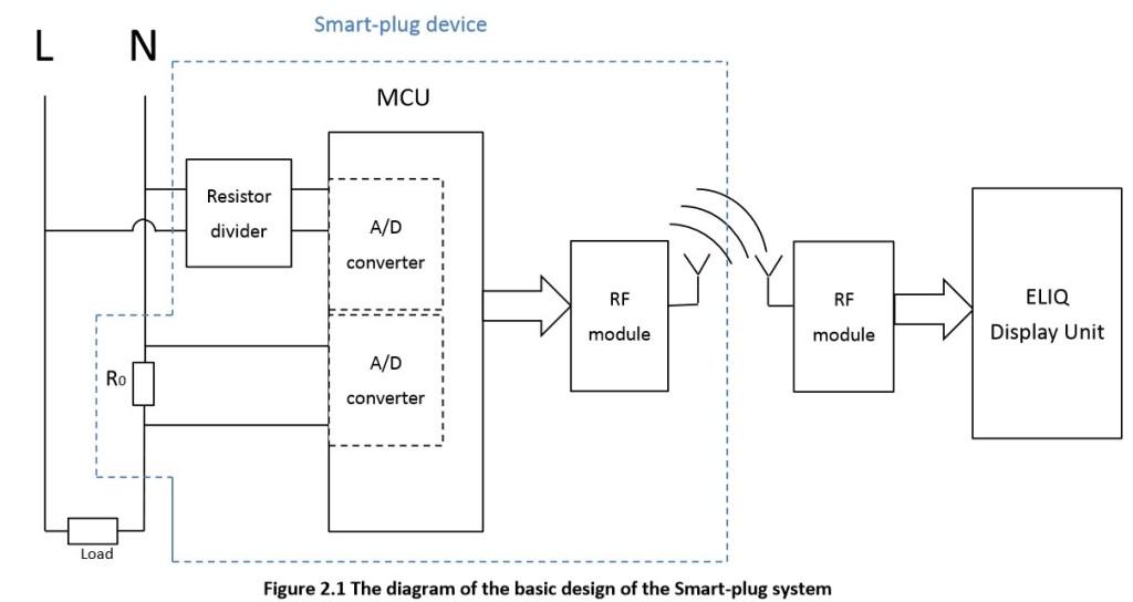 thesis_smartplug